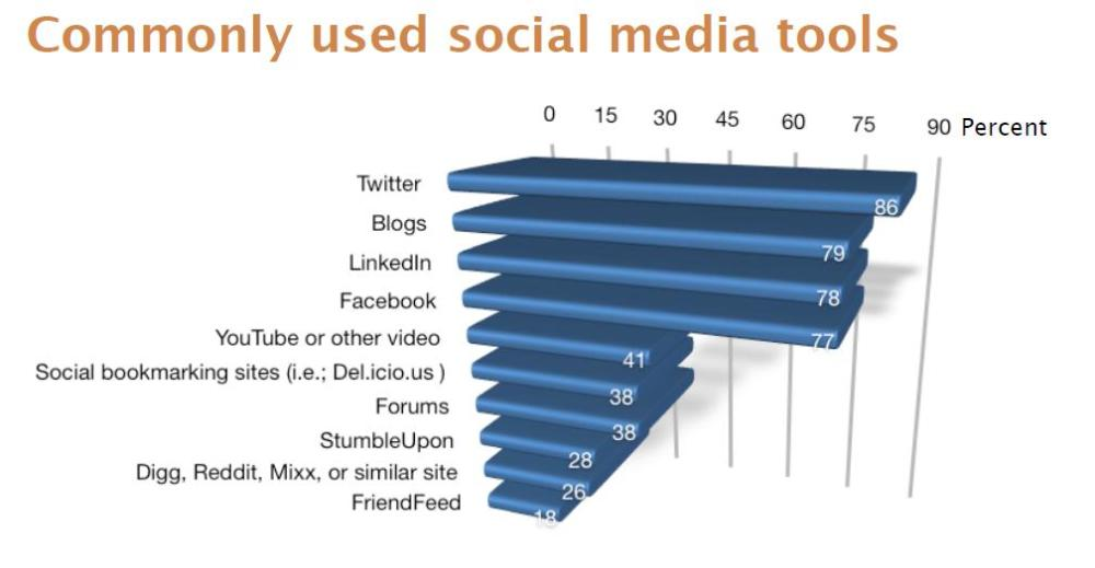 Commonly Used Social Marketing Tools