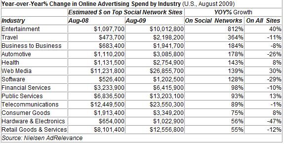 Neilsen Ad Relevance - Y-Y Change in Online Advertising Spend