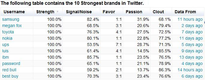 Top 10 Brands on Twitter