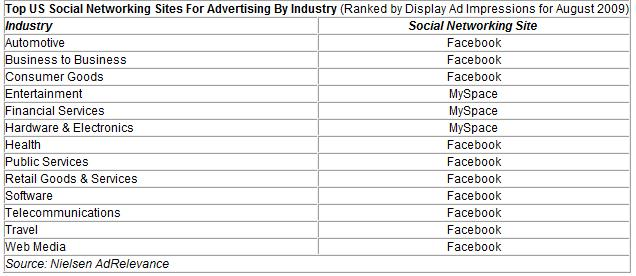 Top US Social Networking Sites for Advertising by Indusrty