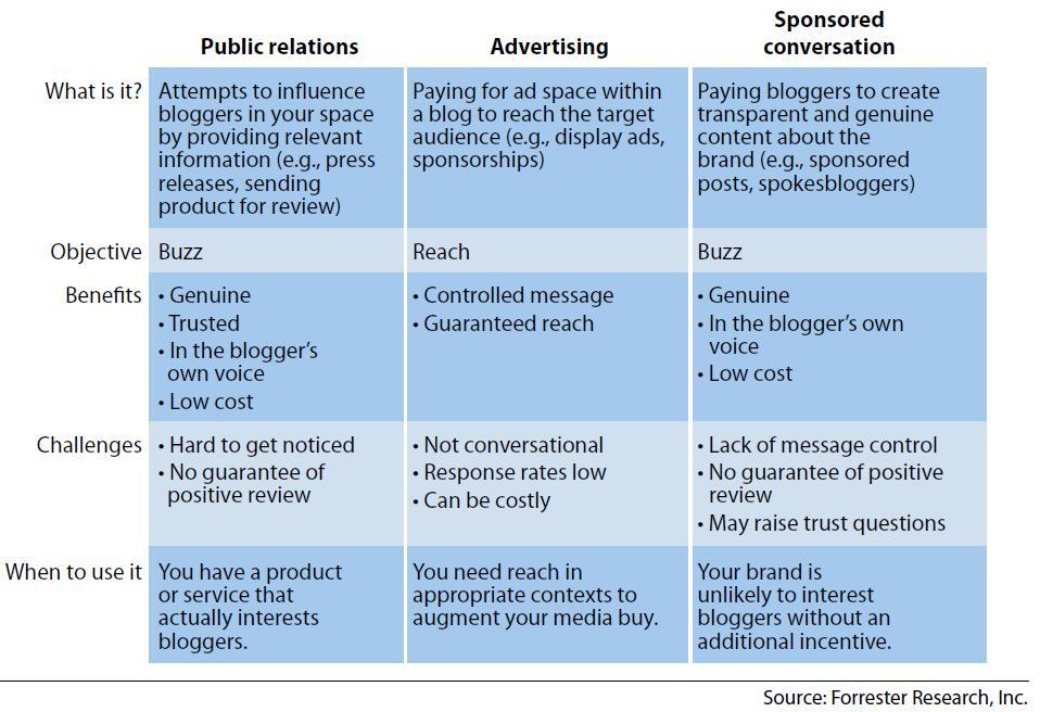 Social Marketing Sponsored Conversations - Forrester Report