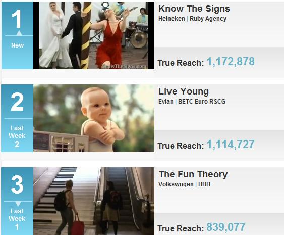 Top 10 Viral Videos