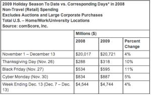 2009 Holiday Season Spending