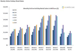 Weekly Online Holiday Retail Sales