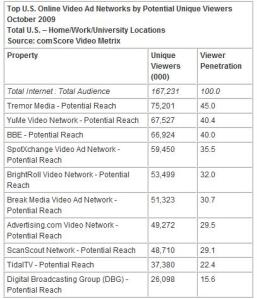Top 10 U.S. Ad Networks