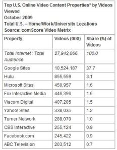 Top U.S. Online Video Sites