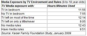 Media Exposure by TV Environment and Rules - 8-18 year olds