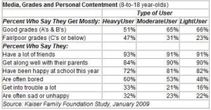 Media, Grades and Personal COntentment - 8-18 year olds
