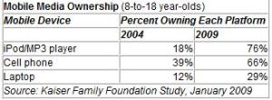Mobile Media Ownership - ages 8-18