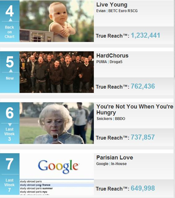 AdAge Top 10 Video Campaigns