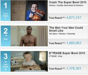 AdAge Top 10 Viral Video Campaigns