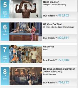 Top 10 Viral  Video Ads