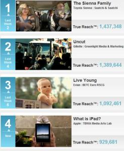 Top 10 Viral Video Ads