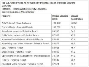 Top U.S. Online Video Ad Networks by Potential Reach of Unique Visitors - May 2010