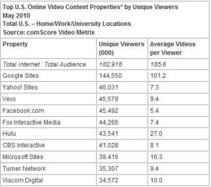 Top U.S. Online Video Content Properties -Unique Viewers -  May 2010