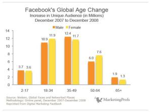 Facebook Global Age Change
