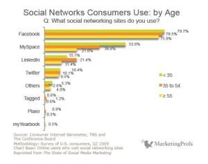 Social Networks Consumers Use -By Age