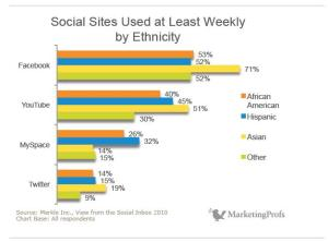 Social Sites Used at Least Weekly by Ethnicity