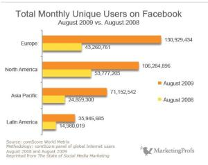 Total Monthly Unique Users on Facebook