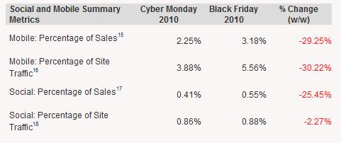 Mobile and Social Impact on Cyber Monday and Black Friday