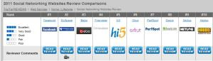 Top 10 2011 Social Networking Websites Review Comparisons