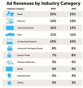 Online Ad Revenue By Industry