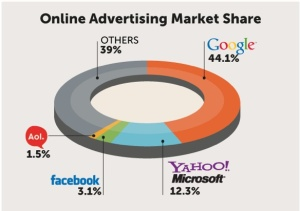 Online Advertising Marketing Share