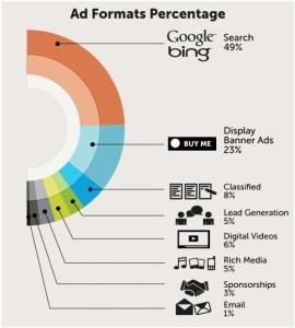 Top Online Ad Formats
