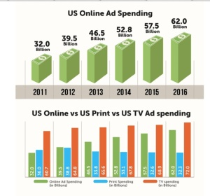 U.S. Online Ad Spend