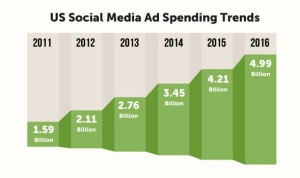 U.S Social Media Spend