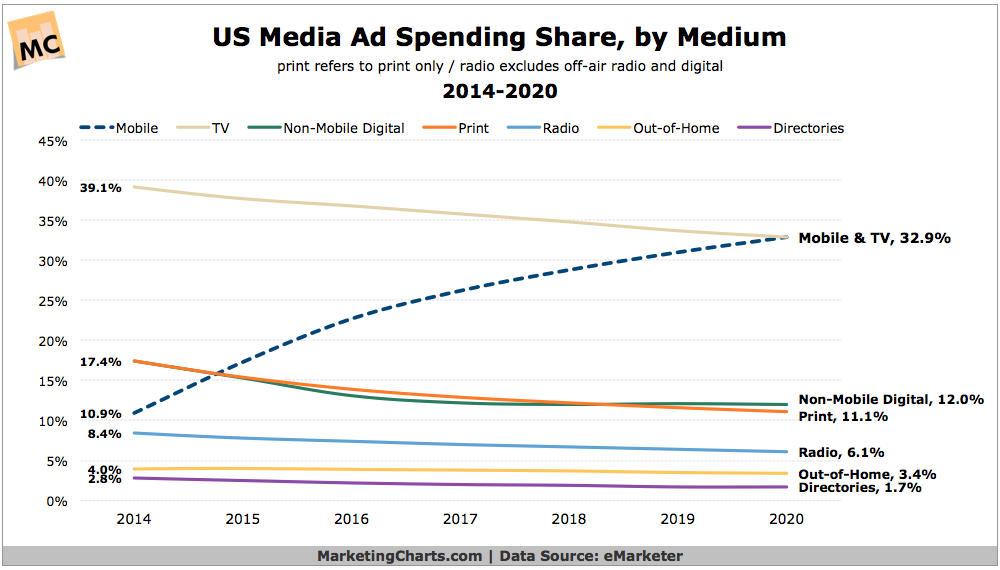 eMarketer-US-Media-Ad-Spend-Share-2014-2020-Mar2016