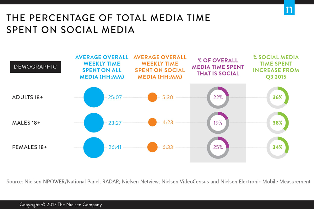how-much-of-total-media-time-men-women-spend-on-social-media