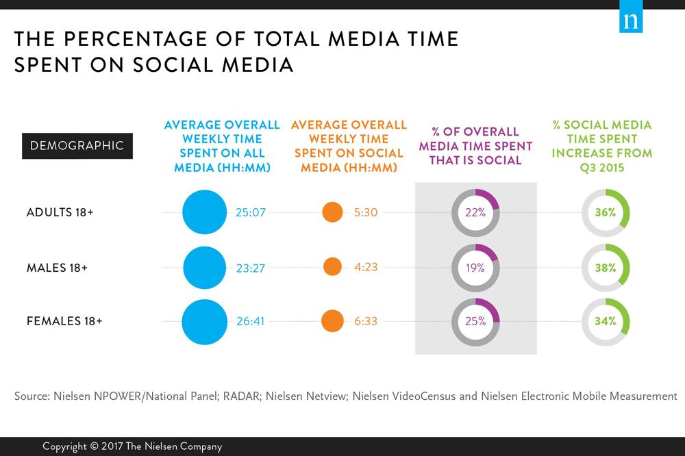 how-much-of-total-media-time-men-women-spend-on-social-media