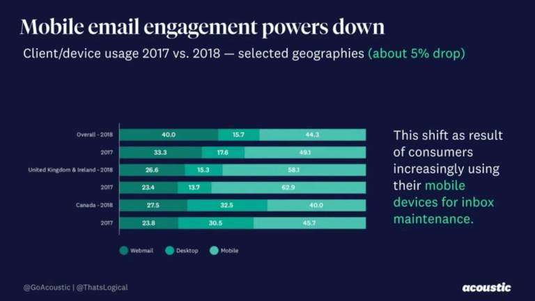 Mobile email Engagement